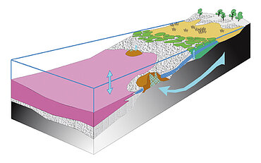 Cross section of the Ries Lake shoreline (G. Arp, Universität Göttingen)